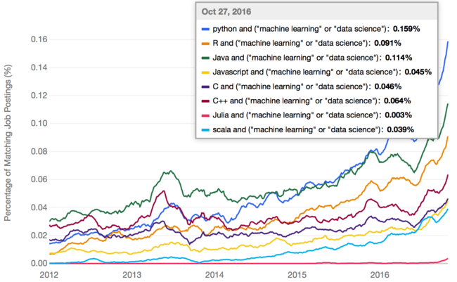 Programming language popularity for data science