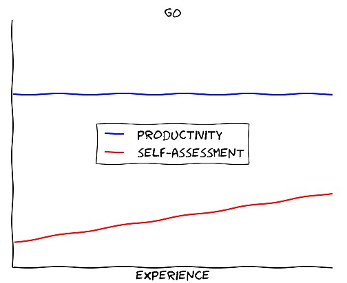 The Golang learning curve over time, a straight line.