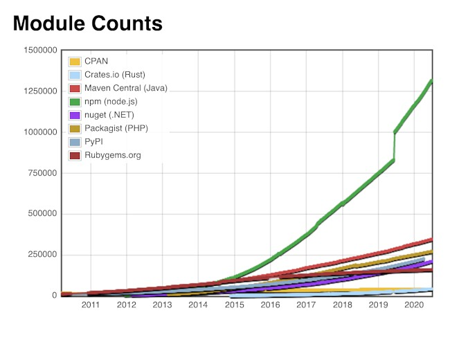 Number of packages for popular programming languages.<br /> Don't ask me what happened to npm in 2019.