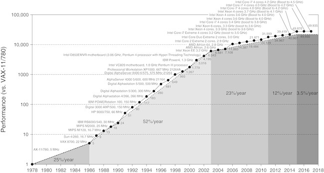 <a href='https://web.stanford.edu/~hennessy/Future%20of%20Computing.pdf'>Standford University: The Future of Computing</a>