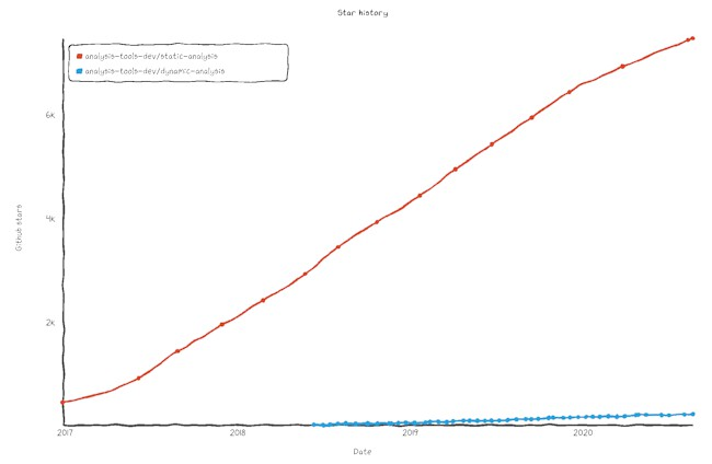 Github stars over time. That graph screams BUSINESS OPPORTUNITY.
